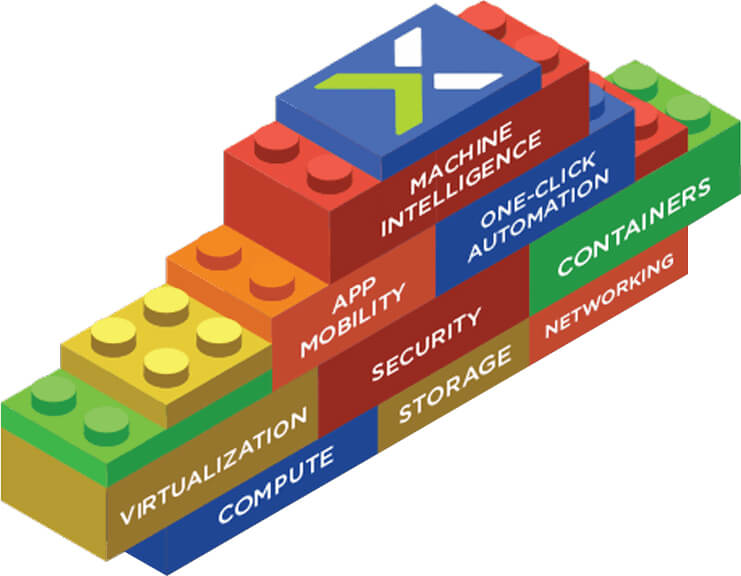 Nutanix - Building Blocks