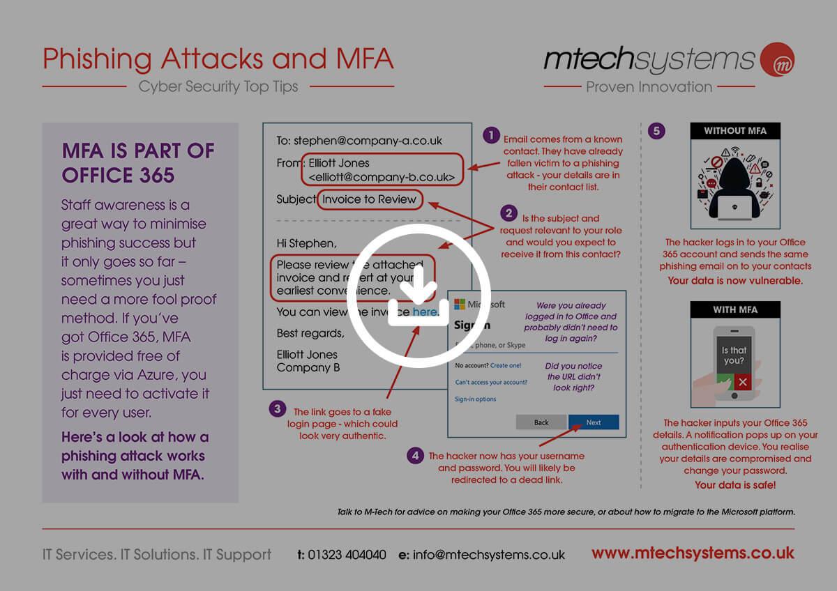 Phishing and MFA Poster